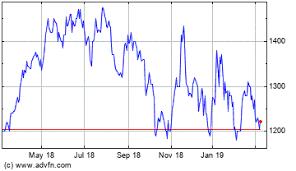 Avon Rubber Ordinary Share Price Avon Stock Quotes Charts