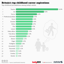 chart britain s top childhood career aspirations statista infographic britain s top childhood career aspirations statista