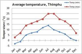 Bhutan Temperature Chart Bhutan Best Time To Travel Mountain Kingdoms