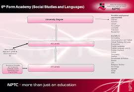 Nptc Curriculum Pathways 2012 13 As Levels University