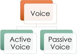 Voice Chart Pdf Active Passive Voice Rules Chart Pdf English Grammar Active