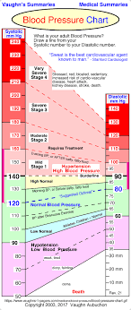 blood pressure charts for adults blood pressure range chart vaughns summaries