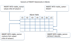 insert rows into an sqlite table using
