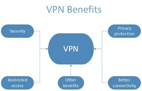 Ways to Setup A Vpn