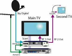 global tvlink system cotswold aerials moreton bourton stow suggested wiring diagram
