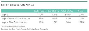 Hedge Fund Structure Chart Diversify With Select Hedge Fund Strategies Northern Trust