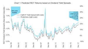 Expected Reit Returns 2018 Market Analysis Review Nareit