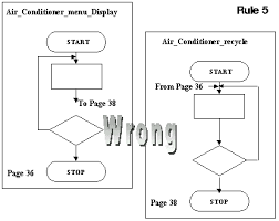 3gl Program Design Examples Of The Rules Of Flow Charting