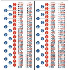 Inches To Points Conversion Chart 1 Inch Dicmal Chart Metric