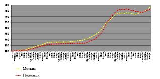 Исследование рынка недвижимости города Подольска Темп изменения цен на вторичном рынке жилья Москвы и Подольска 2007 2008 гг %
