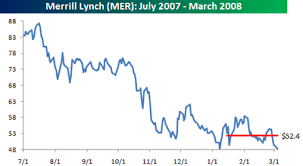 Mer Stock Chart Bespoke Investment Group March 2 2008 March 8 2008