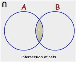 set theory and venn diagrams awesome union intersection plement venn related post