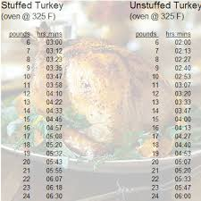 Turkey Bake Time Chart Turkey Cooking Time My Honeys Place
