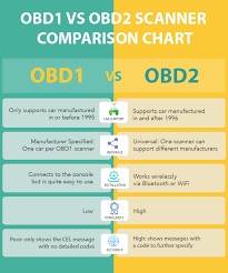 Difference Between Obd1 And Obd2 Scanners Obd Station