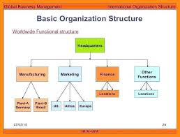 Organizational Chart For Coffee Shop 9 10 Simple Organizational Structure Elainegalindo Com