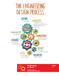 Engineering Design Process Lesson Plan Middle School Engineering For Good Pbs Learningmedia
