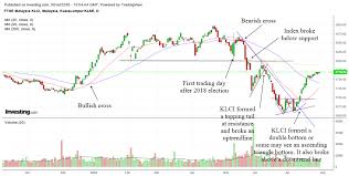 Technical Analysis Lessons From Klcis Chart