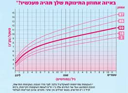 New Who Growth Chart New Growth Charts For Tipat Chalav Based On Breastfeeding Babies
