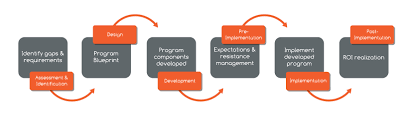 Designing And Implementing Training Programs Instructional Design Consulting Faqs Intelivate