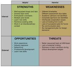 deaf enterprise what an example of a swot analysis