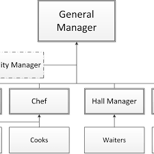 Business Chart Images Typical Organization Chart Of A Food Serving Business