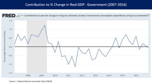 Great Recession In The United States Wikipedia