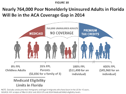 figure 10 nearly 764 000 poor nonelderly uninsured s in florida will be in the aca