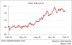 Indian Oil Share Price Chart Ongc Share Price Nse Bse Forecast News And Quotes Equitymaster