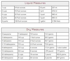Convert Liquid Dry Measurements Etc Measurement