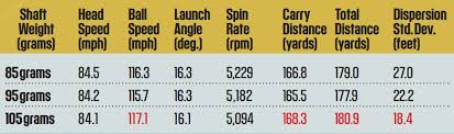 Golf Shaft Stiffness Chart Tip The Scales Change Your Shafts To Add 10 Yards Instantly