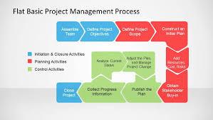 Project Change Control Process Flow Chart Flat Basic Project Management Powerpoint Diagram