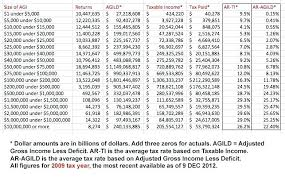 Federal Tax Rate Table Nyaon Info