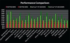 Nvidia Graphics Cards Chart 47 Actual Graphics Card Comparisons Chart
