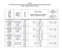 2 strain gage bridge topologies
