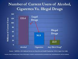 drug laws why do we have them and do they work whitehouse gov related independent fact checkers at politifact dispel claim that marijuana is easier for young people to get than alcohol