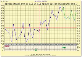 Bbt Chart Bfp Bfp Chart With Fertility Friend And Ovuview Using Tempdrop