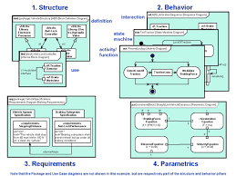 omg sysmla simple example of some of the key diagram types is highlighted in figure