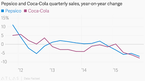 Pepsico And Coca Cola Quarterly Sales Year On Year Change