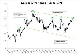 Silver Buy Signal 2016 Silverseek Com