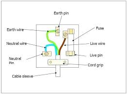 3 wire stove outlet 3 wire range outlet wiring a 4 wire stove outlet 3 wire stove outlet 3 wire stove plug wiring diagram 3 wire plug wiring diagram images