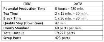 Haldanmes Practical Example Of Oee Calculation