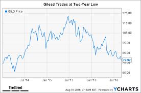 Gild Stock Quote Gorgeous Gilead Gild Sinking Stock Price Calls Out Gorgeous Gild Stock Quote