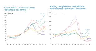 Australias Real Estate Bubble Is On The Verge Of Popping