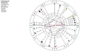 Do You Know That Your Birth Chart Is Same As Your