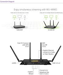 netgear nighthawk xs d dual band ac wifi vdsl adsl modem netgear nighthawk d7800 x4s dual band ac2600 wifi vdsl adsl modem router ac2600 800 mbps 2 4ghz 256qam support 1733 mbps 5ghz 11ac 4x high