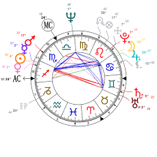 Astrology And Natal Chart Of Jimi Hendrix Born On 1942 11 27