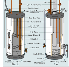 how to flush or drain a water heater water, plumbing and house Whirlpool Water Heater Wiring Diagram how to flush or drain a water heater whirlpool hot water heater wiring diagram