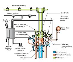 wiring diagram for fire alarm system wirdig diagram fire ansul system wiring diagram in addition fire alarm riser