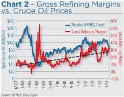 Gasoline Crack Spread Calculation Peatix