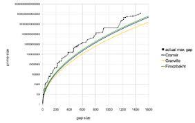 Prime Gap Wikipedia